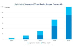 virtual reality revenue