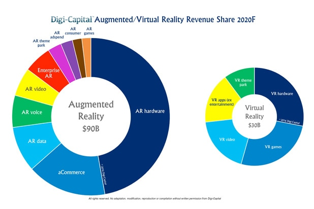 virtual reality revneue share