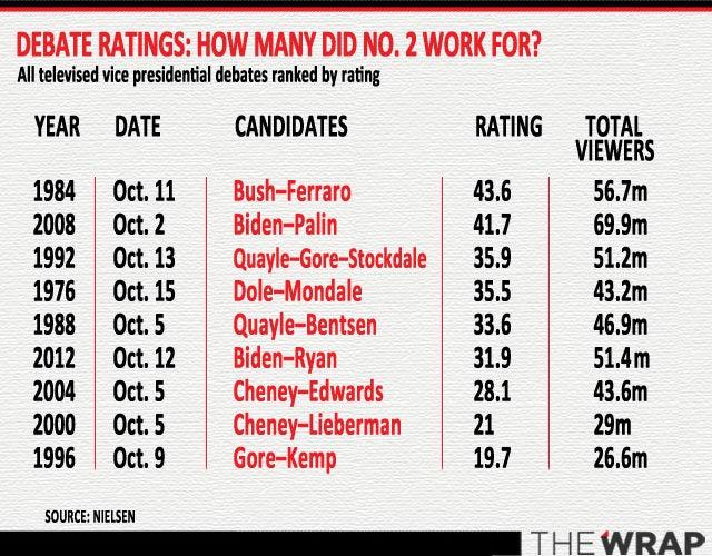 vice presidential debate ratings rating
