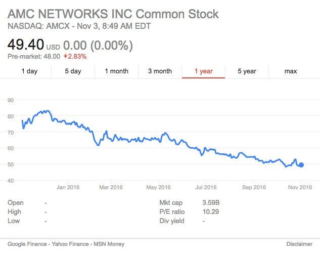 Analysts At Albert Fried Downgraded AMC Networks (NASDAQ:AMCX) To Underweight