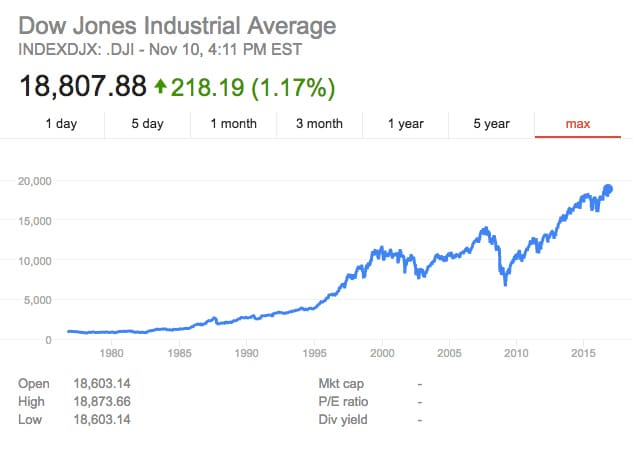 Dow Jones Hits All-Time High 2 Days After Trump Victory