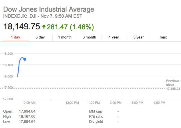 Fbi stock market
