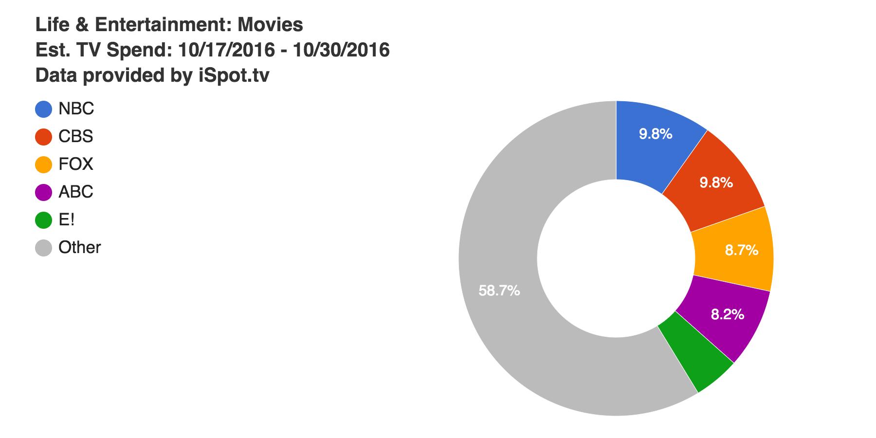 life entertainment movies est tv spend 10 17-2016-10-30-2016-1