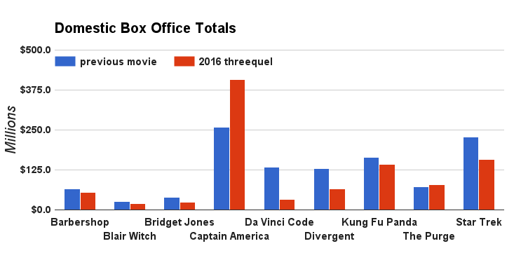 threequel box office