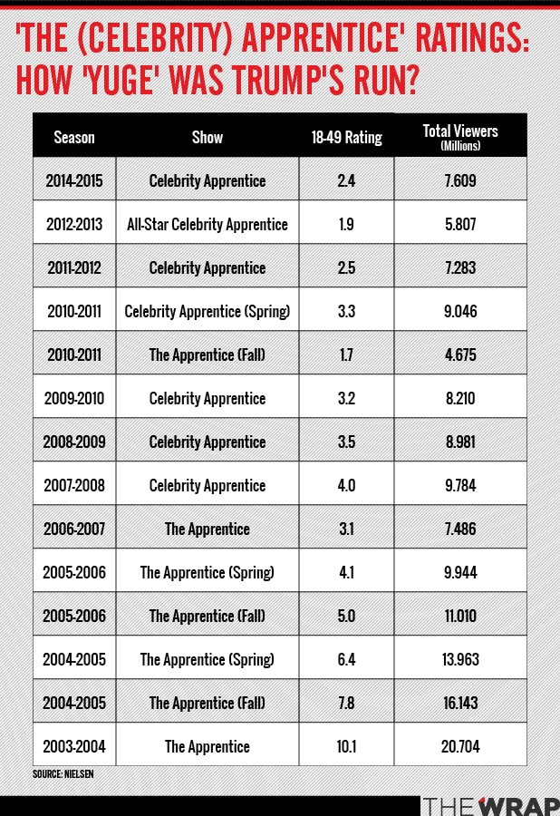 Arnold Schwarzenegger's 'Celebrity Apprentice' ratings ...