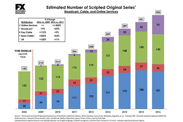 Peak TV Scripted Series Charts 2016 Updated.xlsx