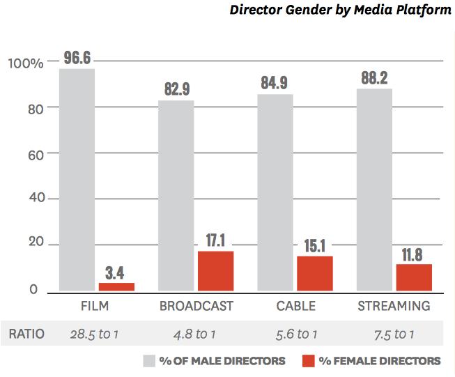 annenberg usc study women in film directors