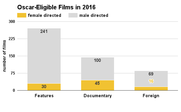 chart women directors oscar eligible 2016 academy awards 2