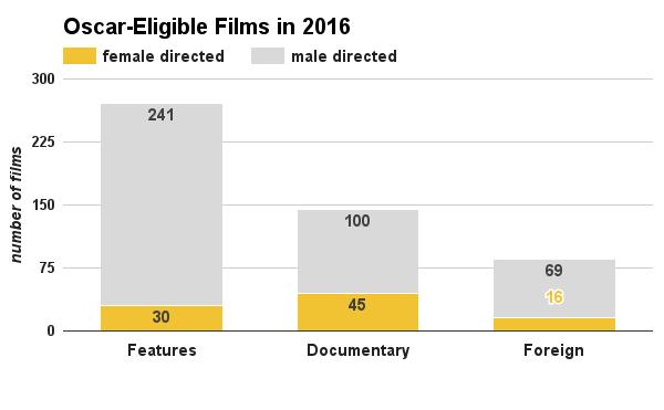 chart women directors oscar eligible 2016 academy awards 2
