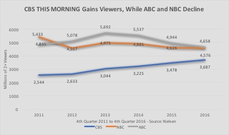 cbs this morning nielsen graph