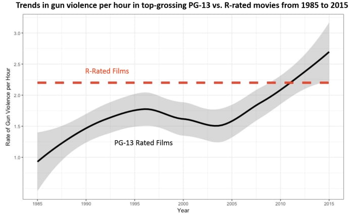 gun violence in movies chart