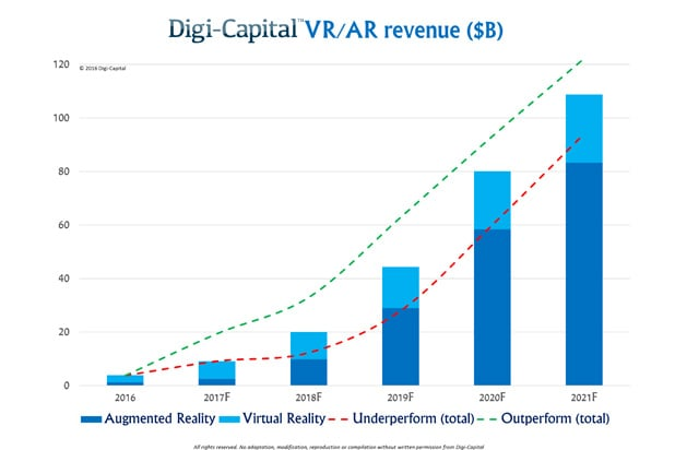 digi-capital virtual reality augmented chart