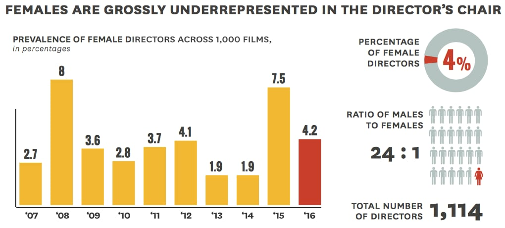 use study women diversity film directors