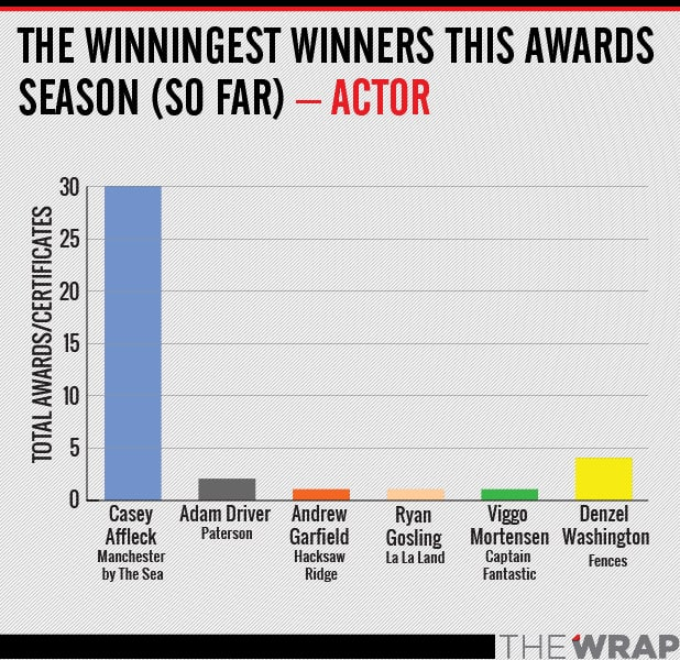 winningest actor oscar
