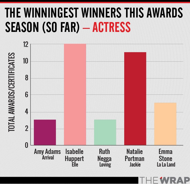 winningest actress oscar