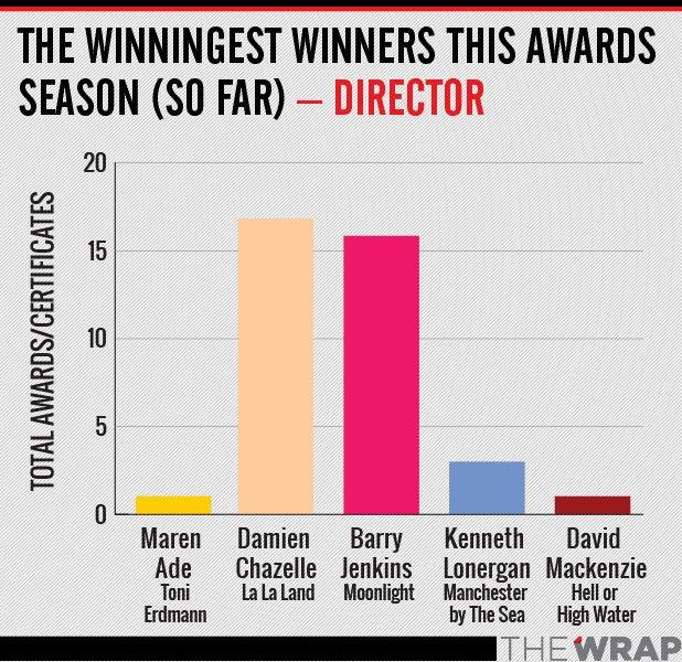 winningest director OSCAR