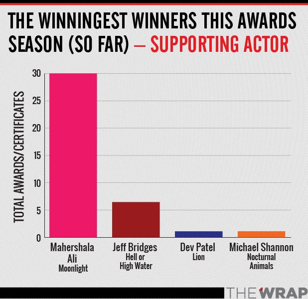 winningest supPORTING ACTOR OSCAR
