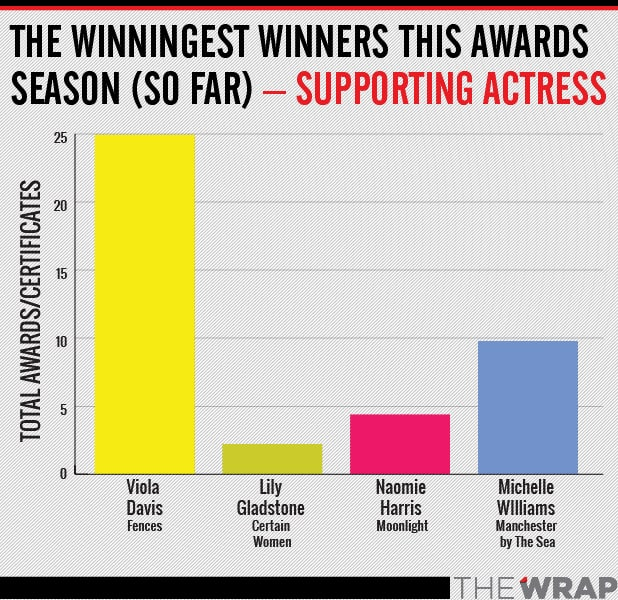 winningest SUPPORTING actress oscar