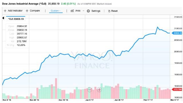 DJIA-Trump