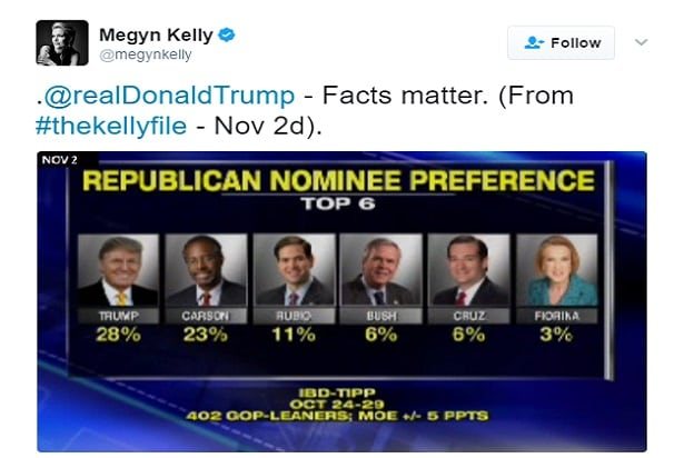 megyn kelly trump tweet fox news criticize
