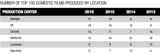 FilmLA Chart