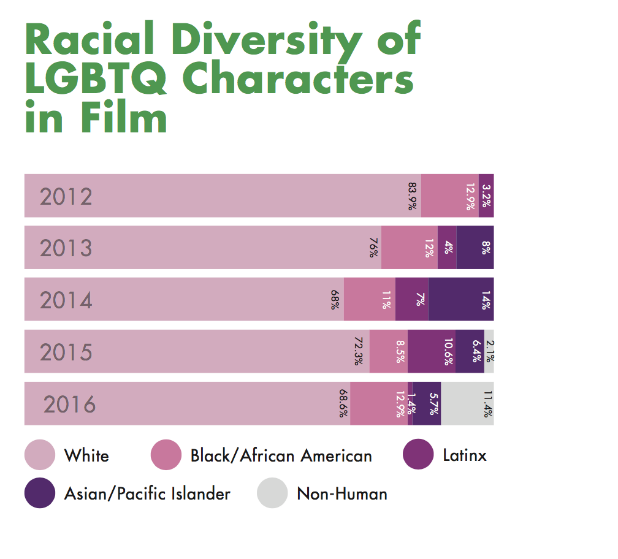 Glaad Racial Diversity