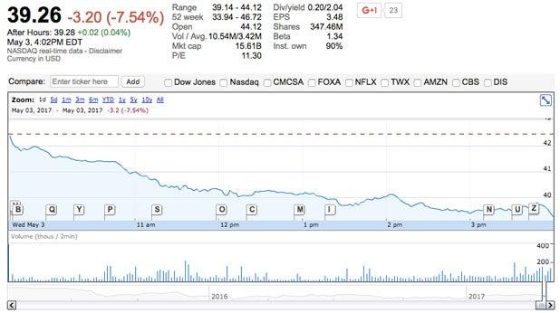 Viacom trading