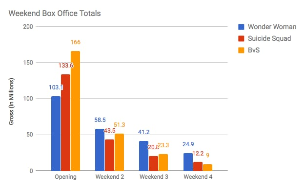 DCEU Weekend Box Office Totals