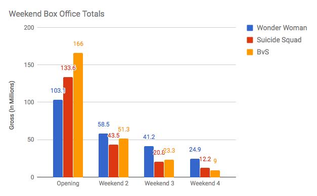 DCEU Weekend Box Office Totals