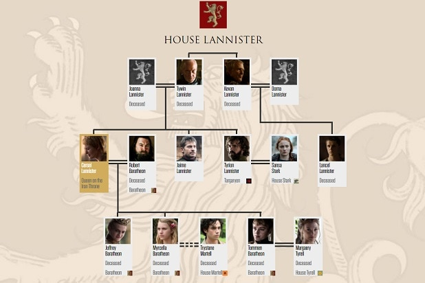 game of thrones catch up guide house lannister