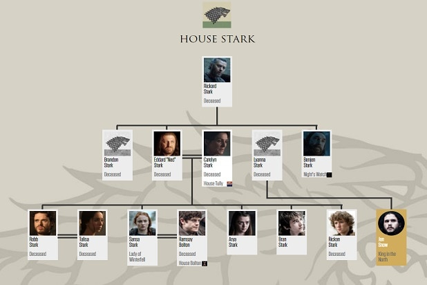 game of thrones catch up guide house stark
