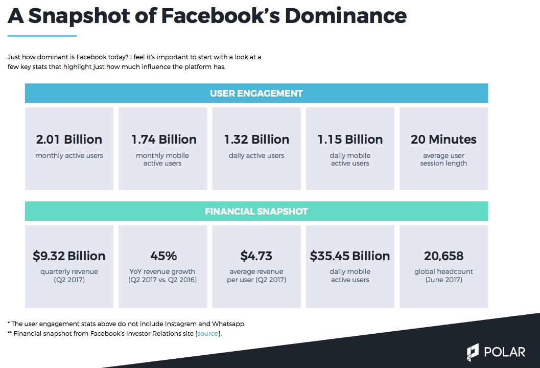 Facebook Dominance Stats Polar
