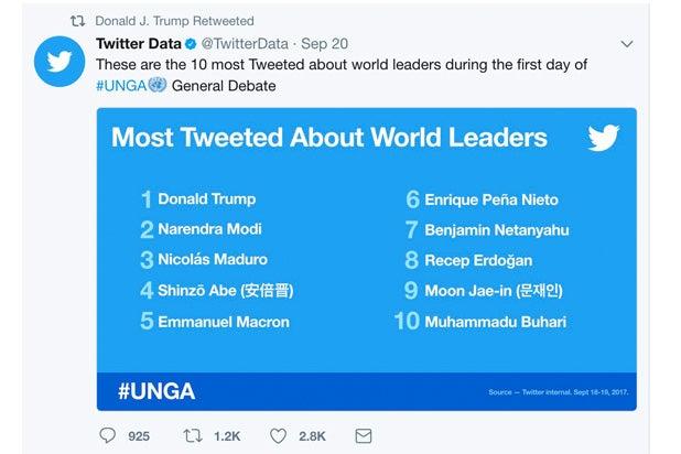 trump most tweeted