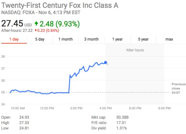 FOXA stock on 11/6/17