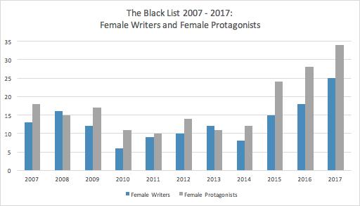 BlackList chart 2017