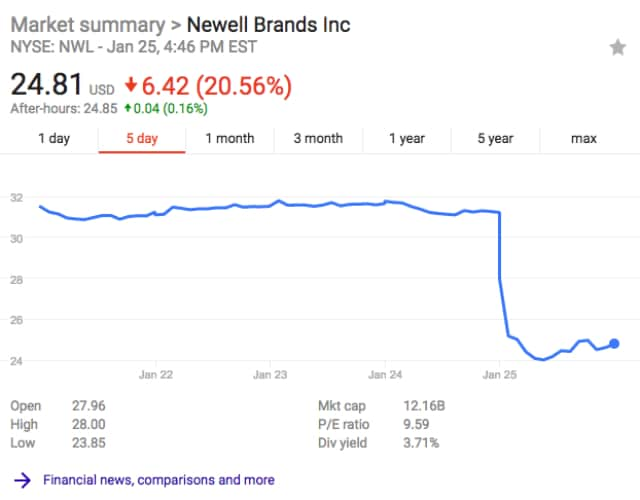 Newell Brands stock