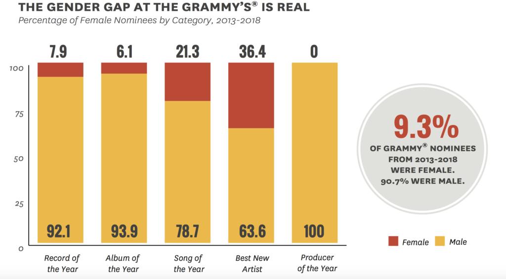 GrammysSoMale