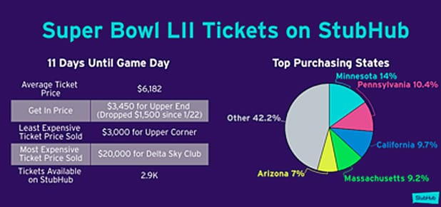 8a61d771f4b Super Bowl LII Tickets StubHub copy. StubHub