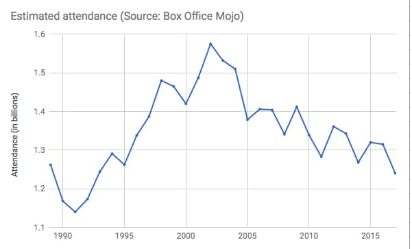Box Office Attendance decline