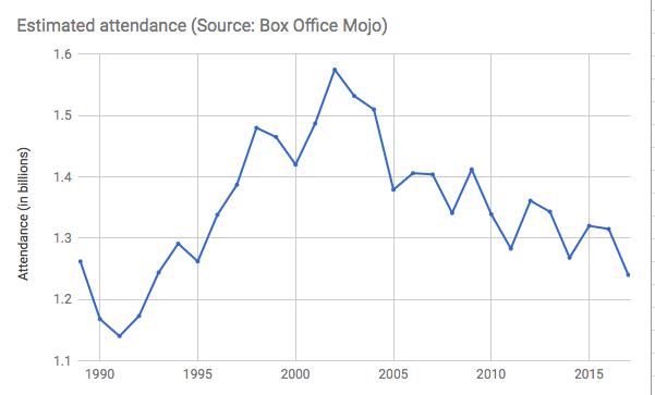 Box Office Attendance decline