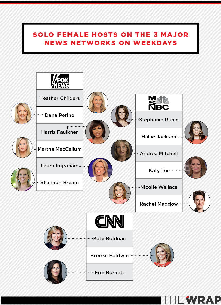 cnn female hosts on air msnbc fox news
