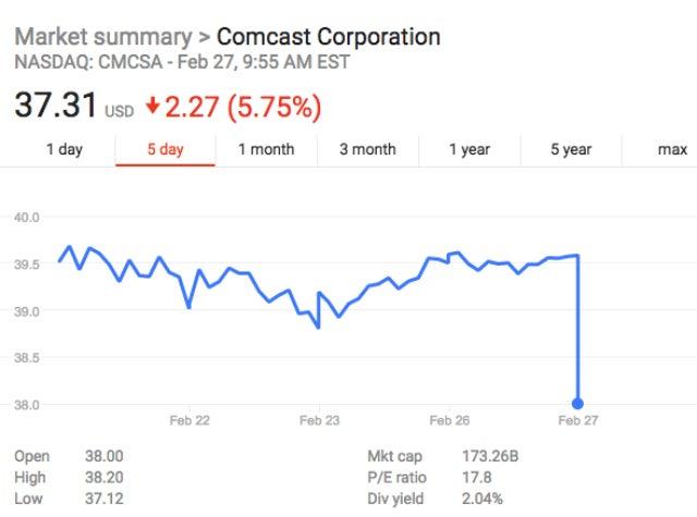 CMCSA stock