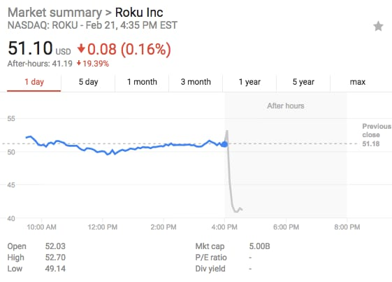Roku Inc. (ROKU) Is Falling On Weak Q1 Forecast