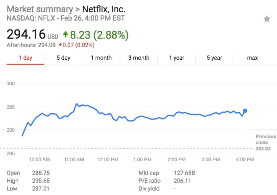 DL Carlson Investment Group Inc. Sells 2824 Shares of Netflix, Inc. (NFLX)