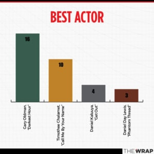 Oscars 2018 awards season charts