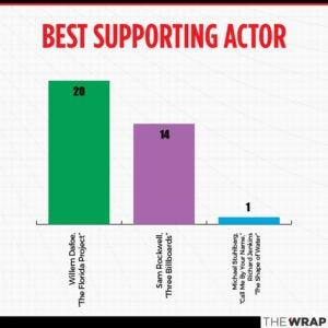 Oscars 2018 awards season charts