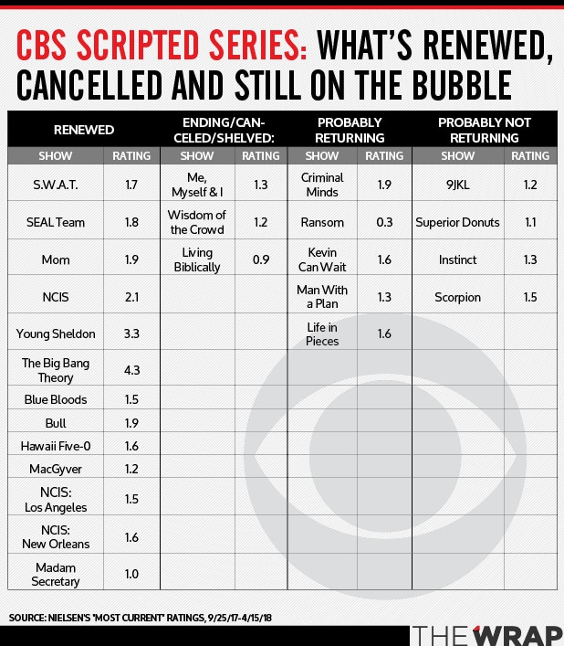On The Bubble 2018 Which Broadcast Tv Shows Will Be Canceled And