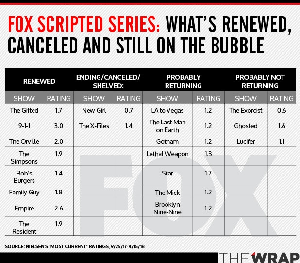 Bubble Watch 2018: Which TV Shows Will Be Canceled, Renewed?