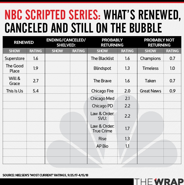 NBC BUBBLE SHOWS