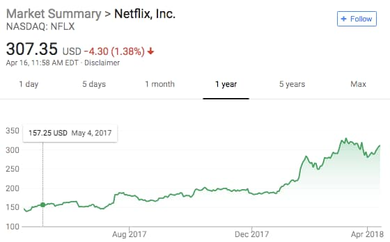 Netflix Earnings Preview: Streaming Giant Looks to Build ...